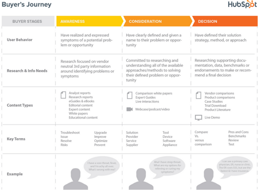 Customer Journey template - hubspot - cibles - personas - business - agence web annecy - Canefora