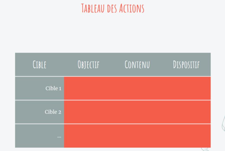 tableau des actions - communication web - planning éditorial - cibles - Agence Digitale - Canefora