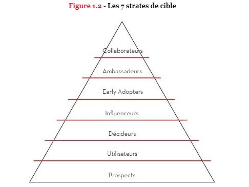 7 strates de cible - Inbound Marketing - Stratégie digitale - génération leads qualifiés - méthode Sherpa