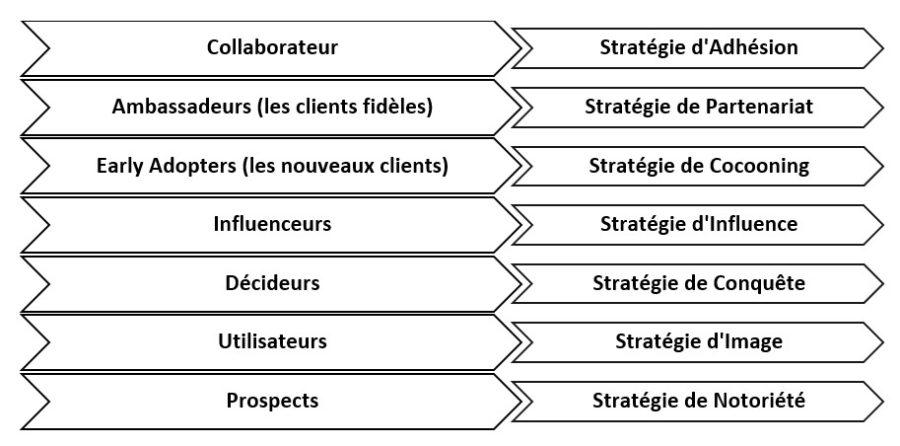 strates classification consommateur - Inbound Marketing - Méthode Sherpa - Stratégie web